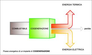 schema cogenerazione